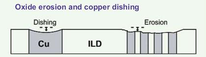 Illustration of oxide erosion and copper dishing