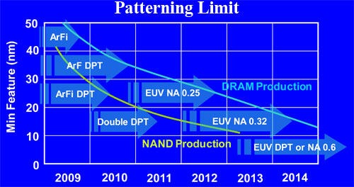 Immersion optical lithography and EUV has the potential to take the industry to several nm resolution.